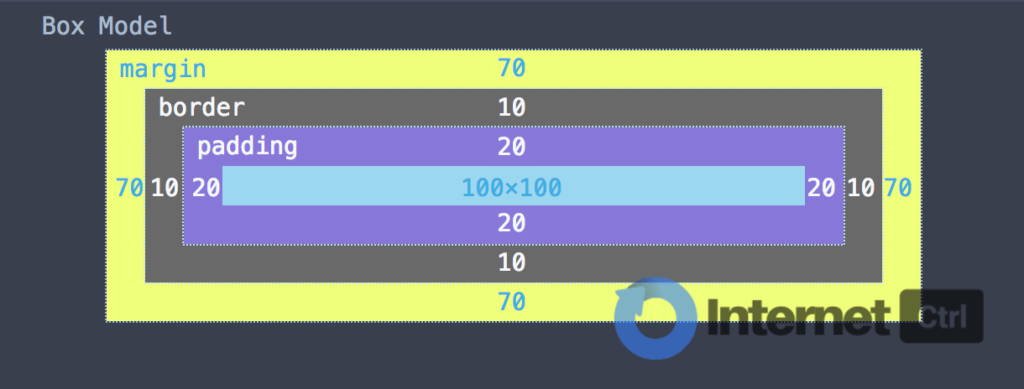 modelo caja para hacer espacios extra en html